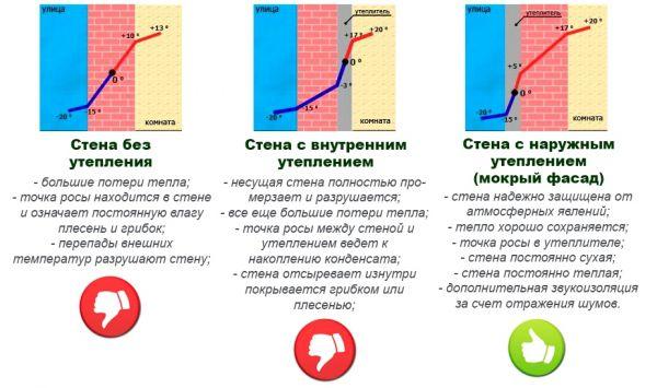 gde_dolzhna_byt_tochka_rosy_v_stene_600x355-1.jpg