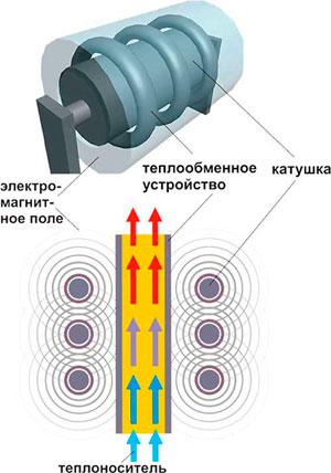 модель-индукционного-аппарата.jpg
