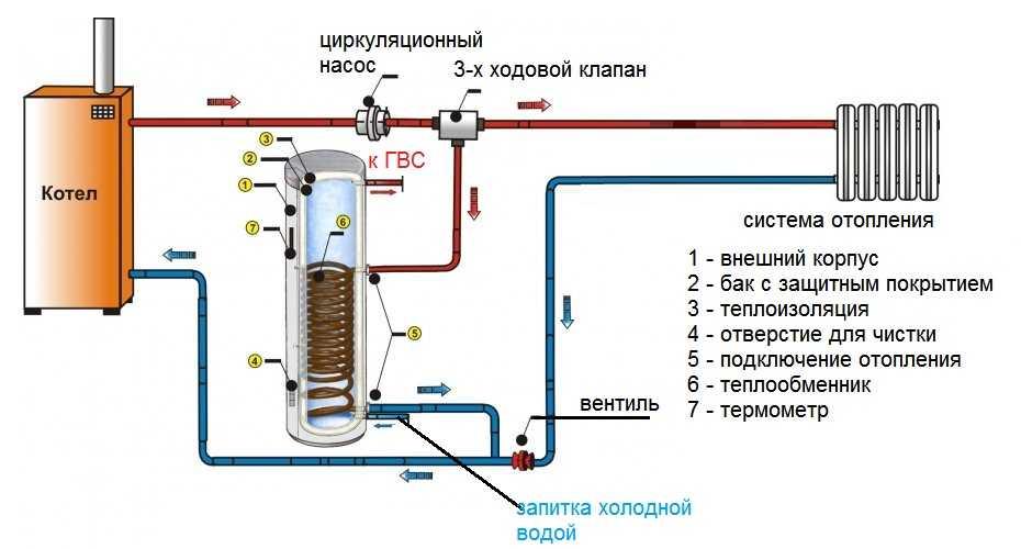 Shemy_obvyazki_boylera_kosvennogo_nagreva__pravila_montazha_i_podklyucheniya_dannogo_agregata_1.jpg