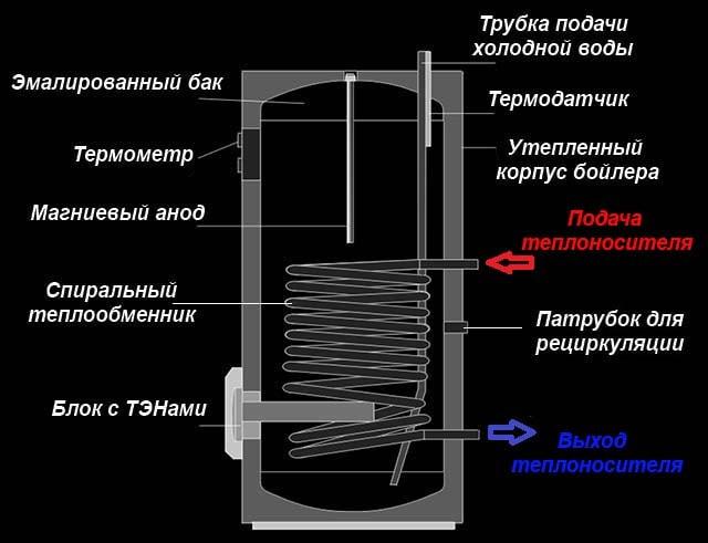 Ustrojstvo-bojlera-kosvennogo-nagreva-s-TJeNom.jpg