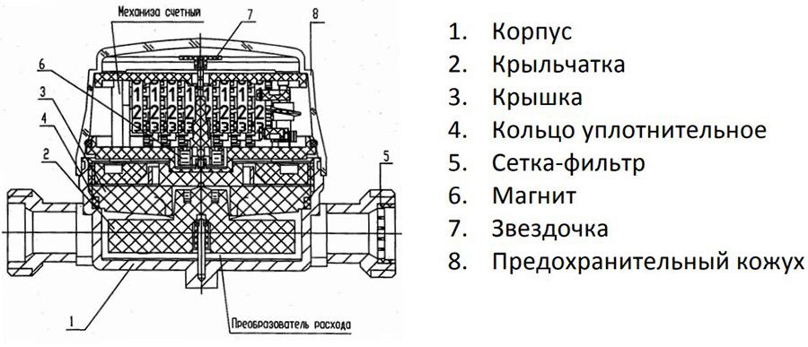 konstruktsiya-schyotchika-strizh.jpg