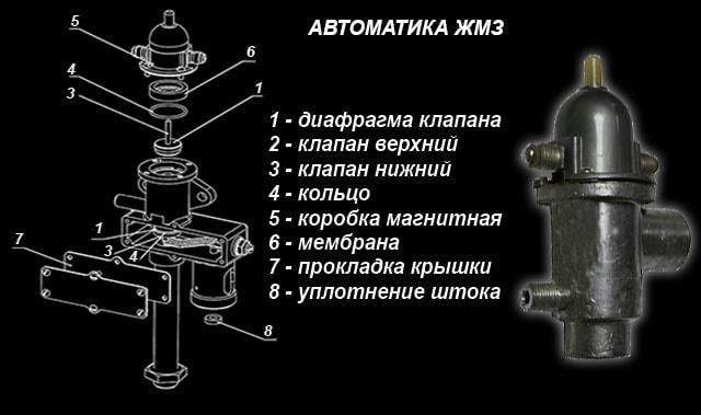 Blok-avtomatiki-ZhMZ.jpg
