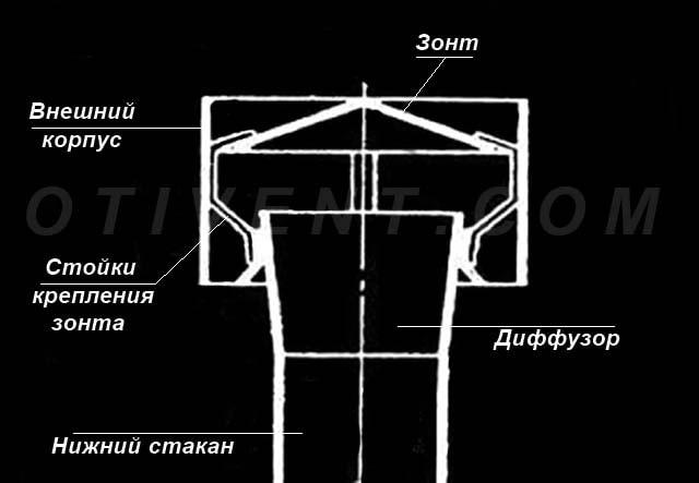 Ustrojstvo-deflektora-CAGI.jpg