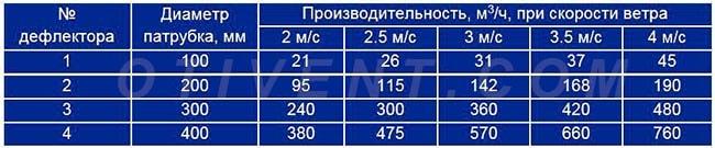 Proizvoditelnost-deflektorov-CAGI.jpg