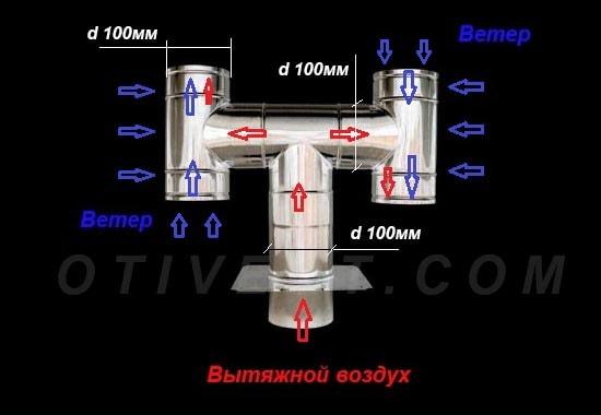 Princip-dejstvija-N-obraznogo-deflektora.jpg