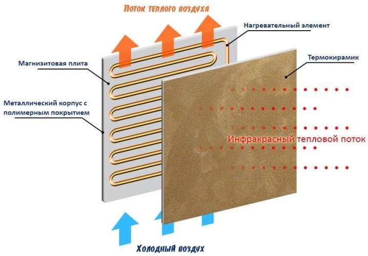 kvarcevye-obogrevateli-plyusy-minusy-princip-raboty-i-sovety-po-vyboru-5.jpg