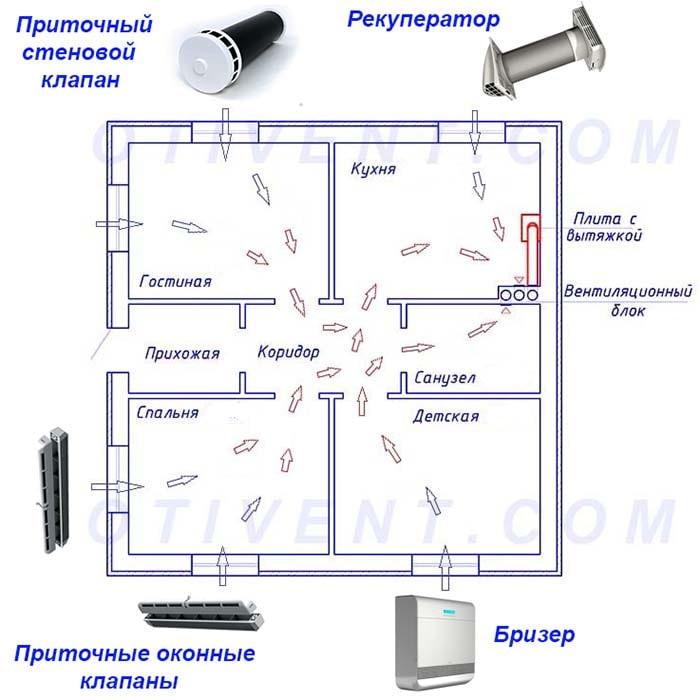 Shema-pritochnoj-ventiljacii-doma.jpg