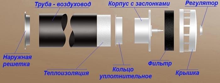 Pritochnyj-klapan-v-stenu-konstrukcija.jpg