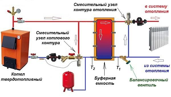 podkljuchenie-teploakkumuljatora-k-tverdotoplivnomu-kotlu.jpg