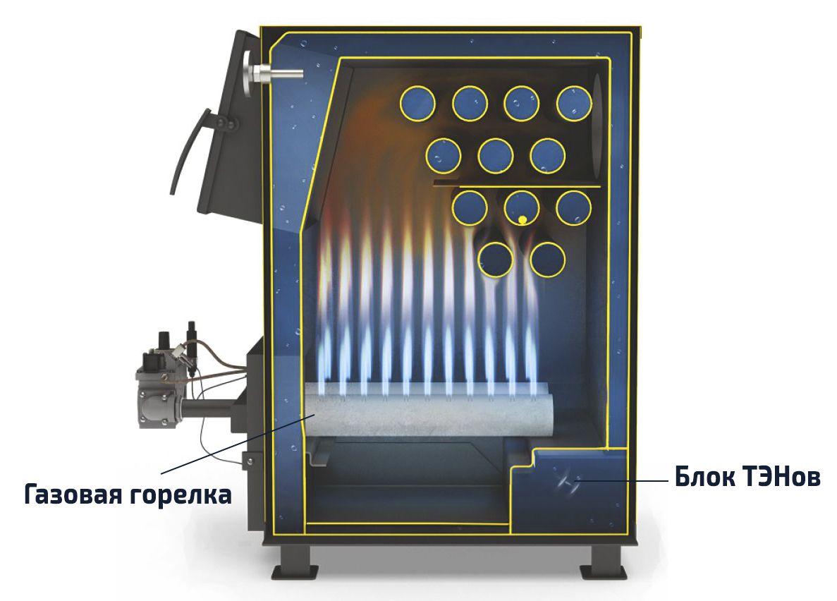 Ustrojstvo-elektrogazovogo-kotla.jpg