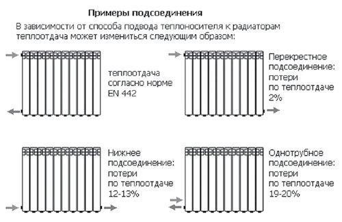 Варианты-присоединения-радиаторов.jpg
