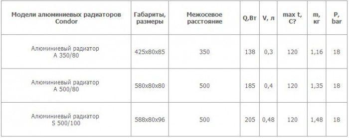 Технические-характеристики-радиаторов-отопления-из-алюминия.jpg
