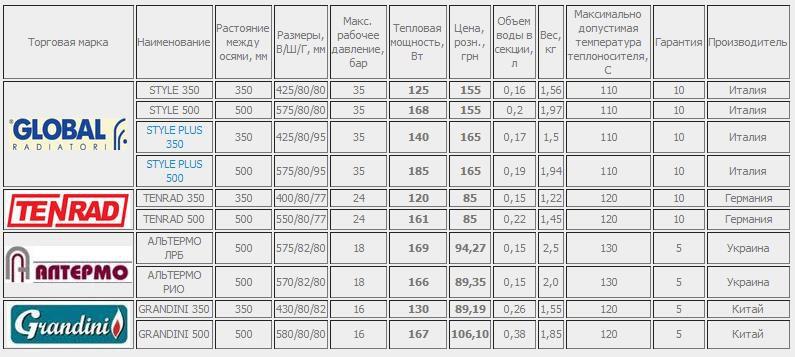 Технические-характеристики-биметаллических-батарей-обогрева.jpg