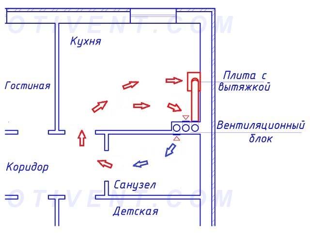 Oprokidyvanie-tjagi-vytjazhnyh-kanalov.jpg