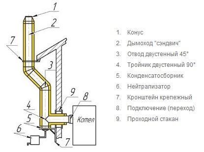 shema-dymohoda-dlya-gazovogo-kotla.jpg