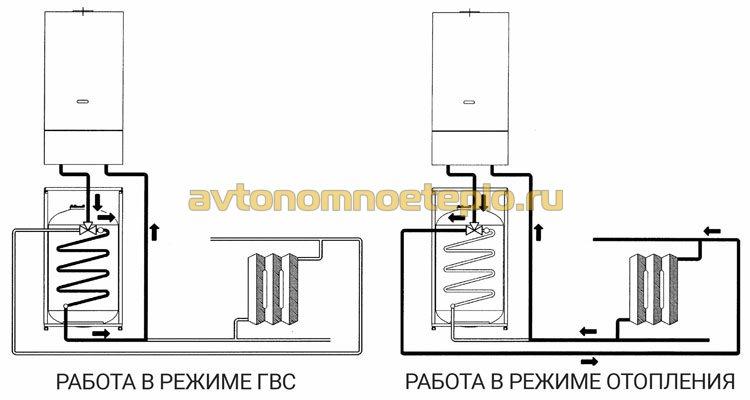 1477326642_shema-raboty-kotla-i-boylera-baksi-v-rezhime-otopleniya-i-goryachego-vodosnabzheniya.jpg