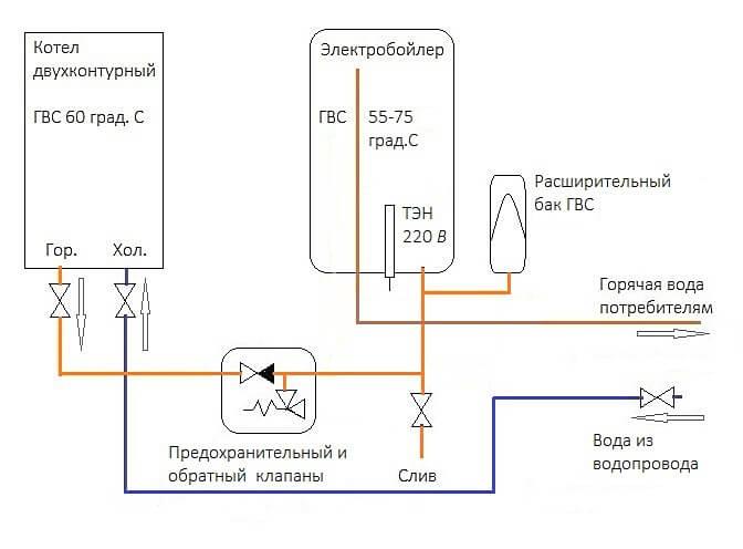 boiler-s-dvuhkonturnym-kotlom-bufer-1.jpg