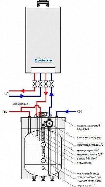 boiler-s-dvuhkonturnym-kotlom-2-339x600.jpg