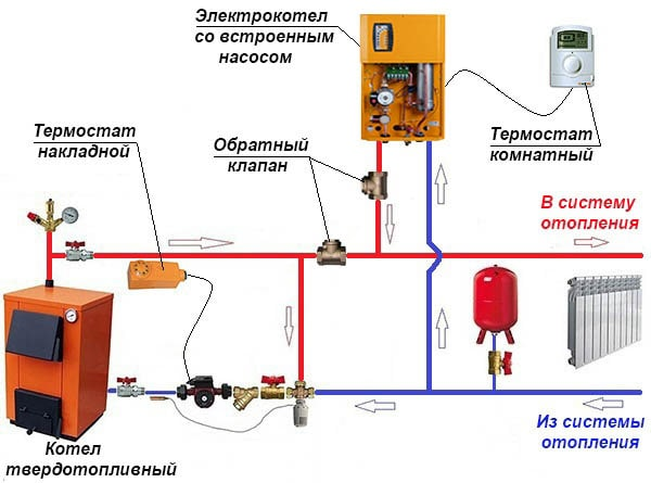 Podkljuchenie-kotlov-na-drovah-i-jelektrichestve-min.jpg