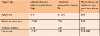 tablitsa-tehnicheskih-harakteristik-otopitelnyh-radiatorov-320x117.png