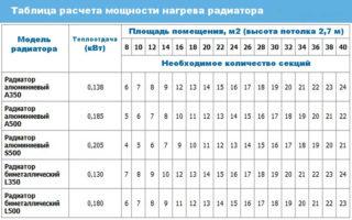 tablitsa-rascheta-moschnosti-radiatorov-320x200.jpg