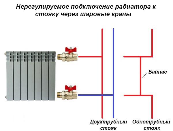 shema-ustanovki-kranov-na-radiator-otoplenija-min.jpg
