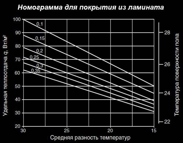 Opredelenie-temperatury-pola-s-laminatom.jpg