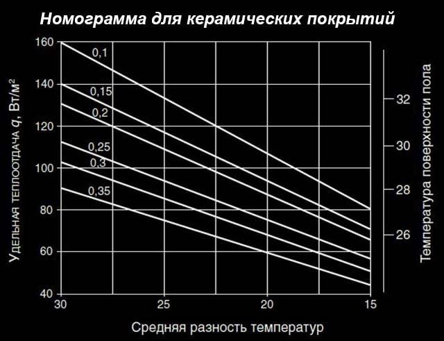 Opredelenie-temperatury-pola-s-plitkoj.jpg
