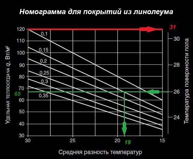 Opredelenie-temperatury-pola-s-linoleumom.jpg