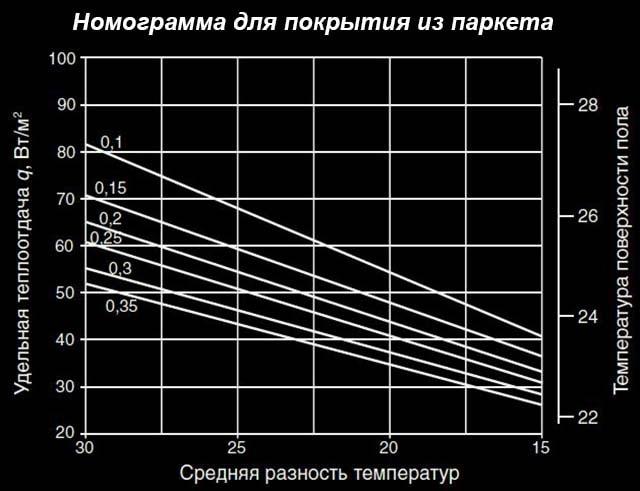 Opredelenie-temperatury-pola-s-parketom.jpg