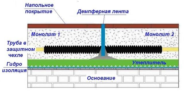 Deformacionnyj-shov-teplyh-polov-shema.jpg
