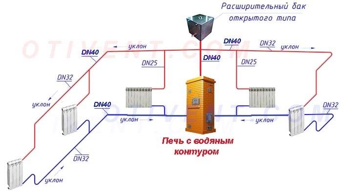 Samotechnaja-sistema-otoplenija-ot-kirpichnoj-pechi.jpg