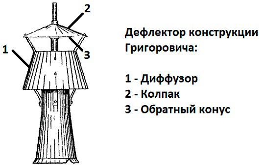 Дефлектор-конструкции-Григоровича.jpg