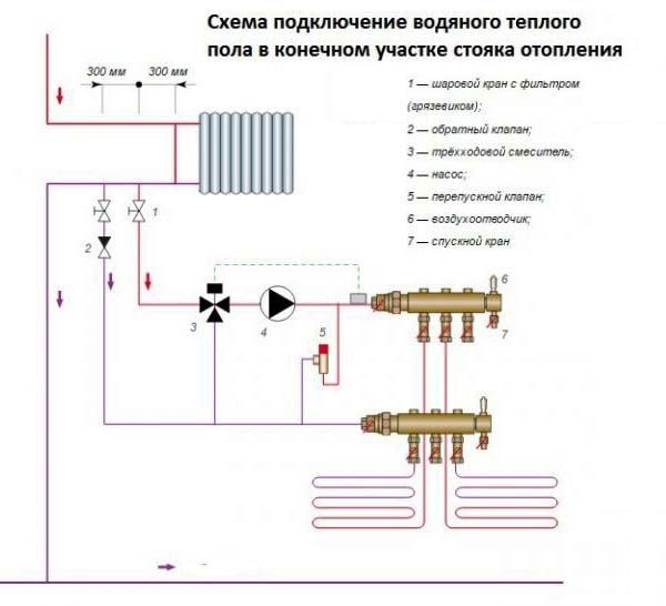 Podkljuchenie-teplyh-polov-k-odnotrubnoj-sisteme.jpg