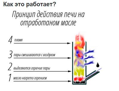 принцип-действия-печи-на-отработанном-масле.jpg
