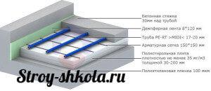 Tehnologiya-ukladki-vodyanogo-teplogo-pola-300x130.jpg
