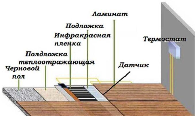 teplij-pol-pod-laminat-1-678x406.jpg