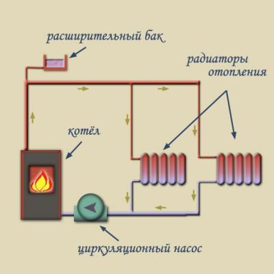 Принудительная-система-отопления.jpg