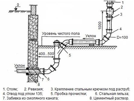 Shema-kanalizatsionnogo-stoyaka.jpg