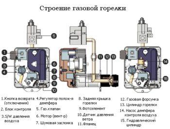 stroenie-gorelki-350x265.jpg