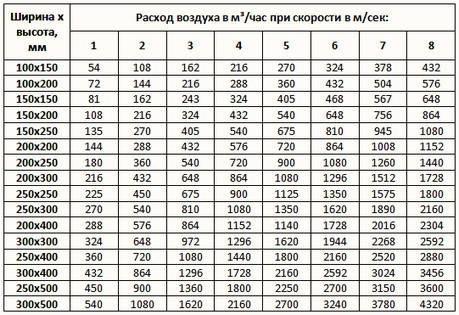 Tablica-dlya-poiska-diametra-dlya-kvadratnogo-ili-pryamougolnogo-vozduhovoda.jpg