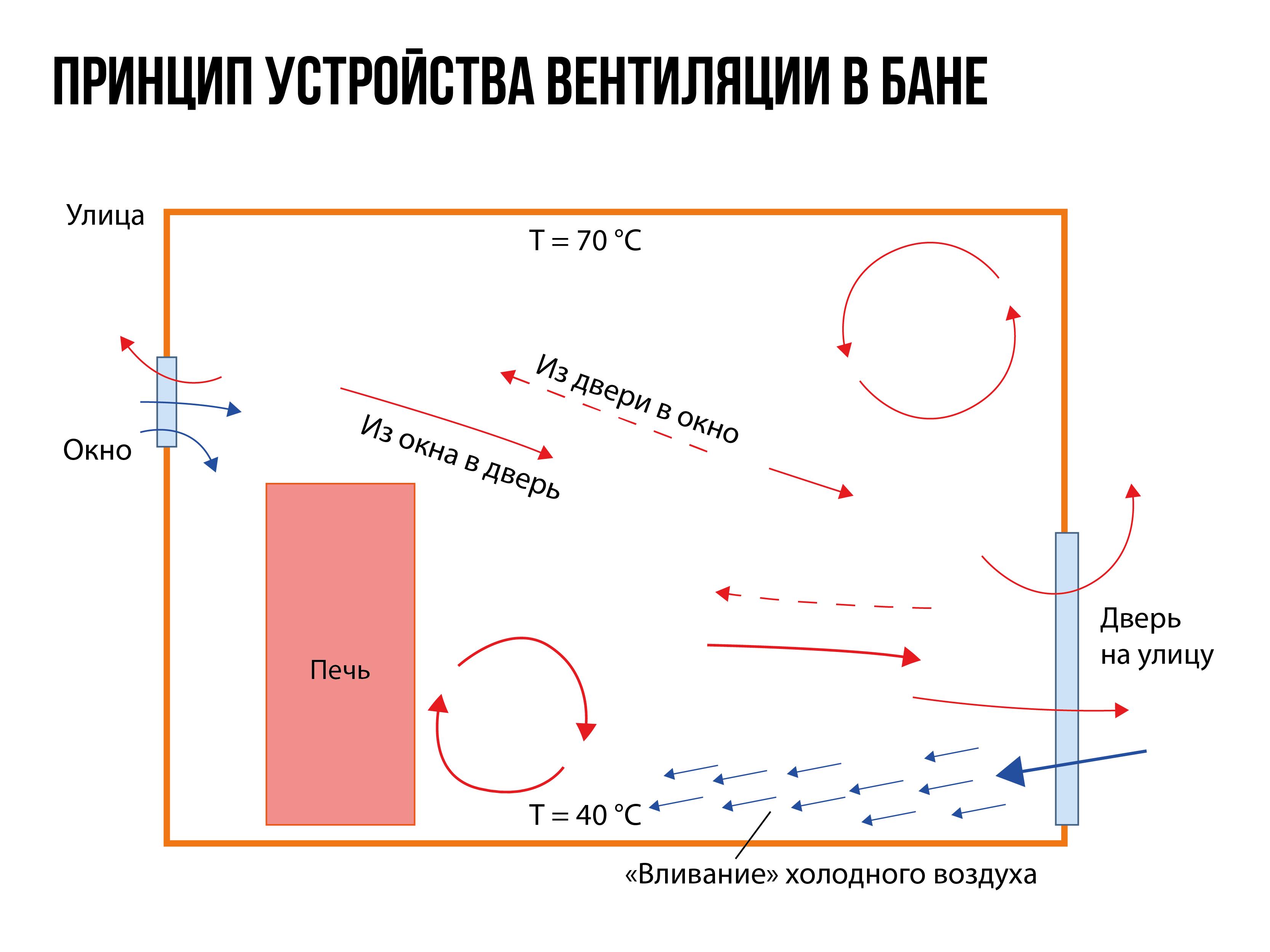Princip-ustrojstva-ventilyacii-v-bane_Montazhnaya-oblast-1.png