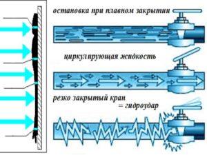 gidroudar-v-truboprovodah-300x225.jpg