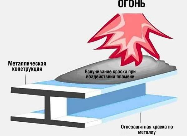 kraska-zashishaet-metall-ot-ognya.jpg