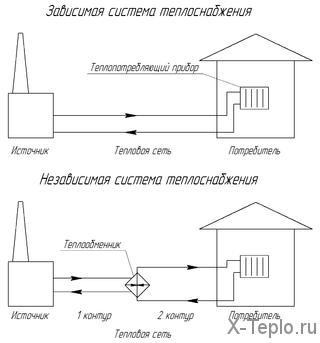zavisimaja-sistema-otoplenija.png