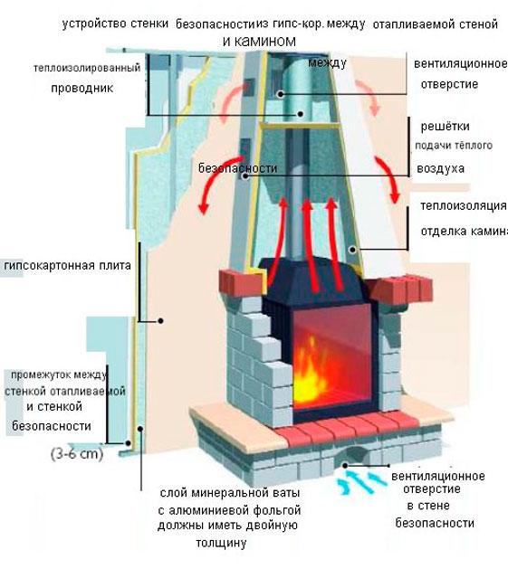 Правила-установки-газового-камина.jpg