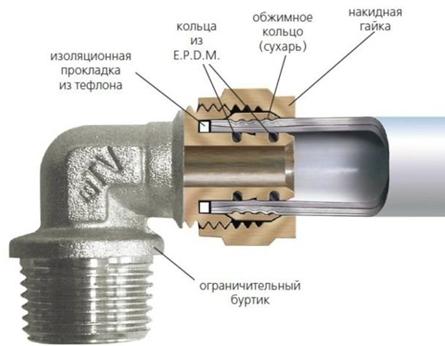 montazh-metalloplastikovyh-trub-svoimi-rukami.jpg
