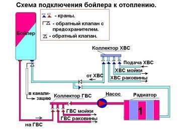 Podklyuchenie-boylera-k-otpleniyu1-360x273.jpg