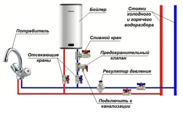 ustanovit-bojler-v-kvartire-e1458747219426.jpg