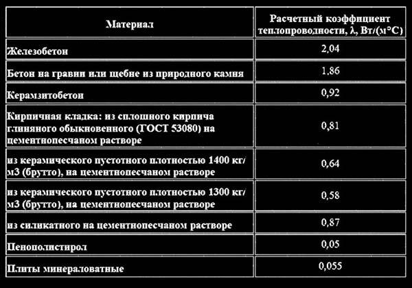 Tablica-teploprovodnosti-materialov.jpg